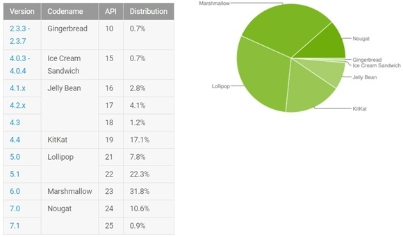 Android kullanım oranları.